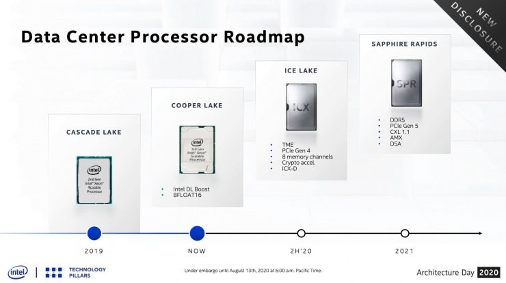 Intel Xeon Ice Lake SP especificaciones 1 740x414 0