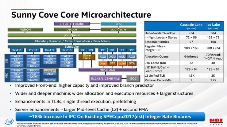 Intel Xeon Ice Lake SP especificaciones 2 740x416 2