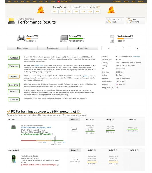 GeForce RTX 3080 en UserBenchmark