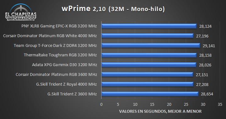 PNY XLR8 Gaming EPIC X RGB Pruebas 4 16