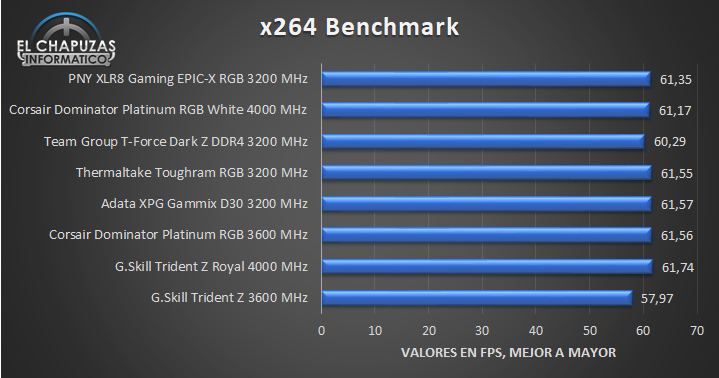 PNY XLR8 RGB - Pruebas 6