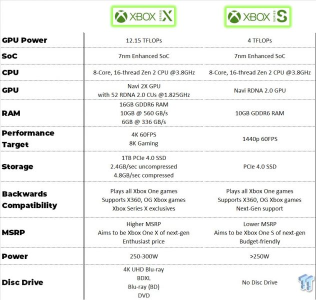 Xbox Series X vs Xbox Series S 632x600 0