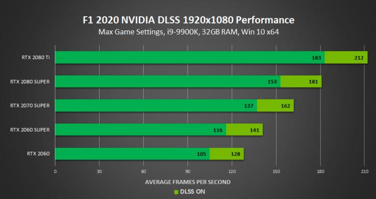 f1 2020 nvidia dlss 1920x1080 frendimiento Full HD 740x393 1