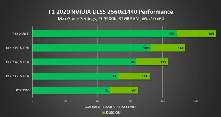 f1 2020 nvidia dlss 2560x1440 rendimiento 2K 740x393 2