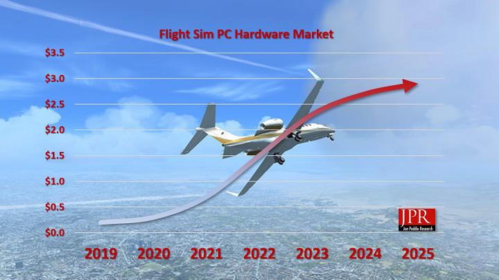 ingresos derivados del Microsoft Flight Simulator 0