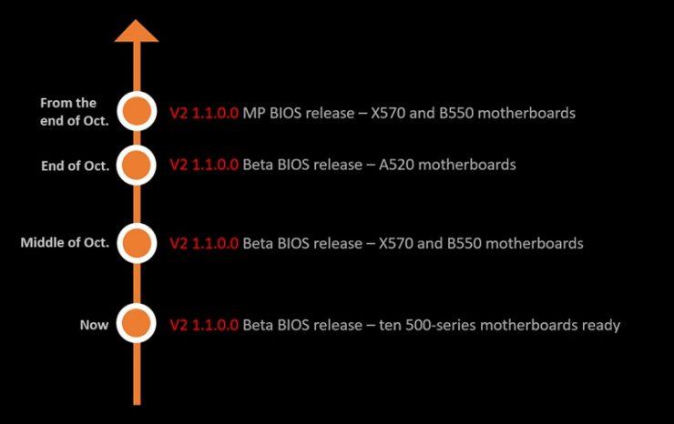 AMD Combo PI V2 1.1.0.0 Beta