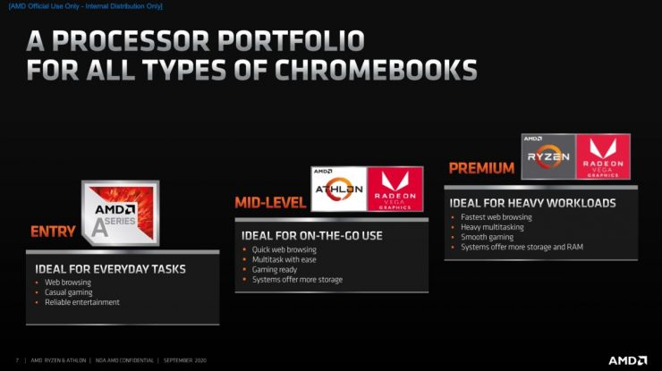 AMD Ryzen 3000 C-Series