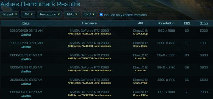 AMD Ryzen 7 5800X benchmark AosT