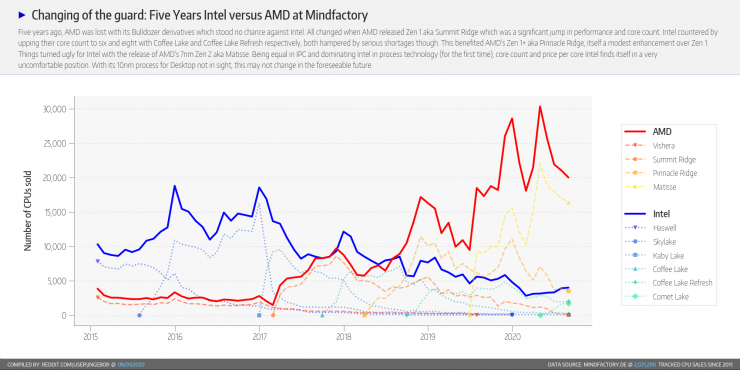 CPUs Intel y AMD vendidas en agosto