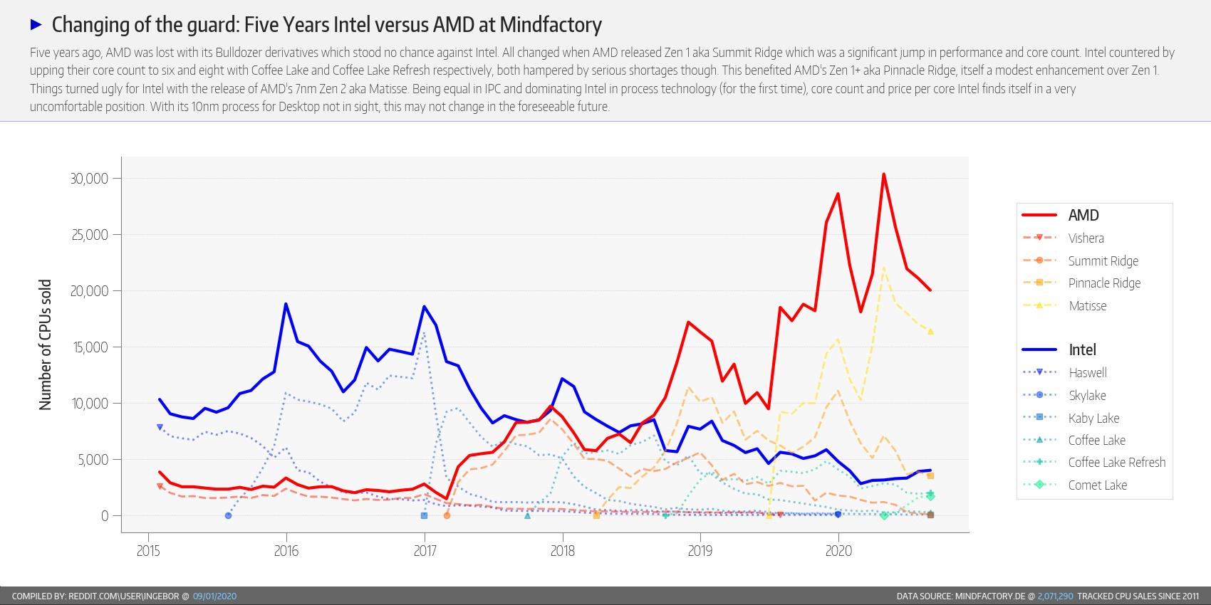 AMD part de marché