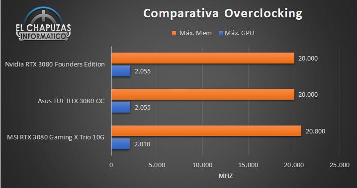 Asus TUF GeForce RTX 3080 OC Comparativa OC 76