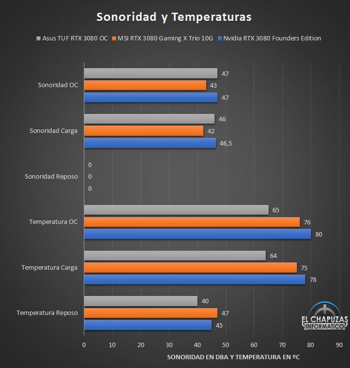 temperatura y ruido de la Asus TUF GeForce RTX 3080 OC