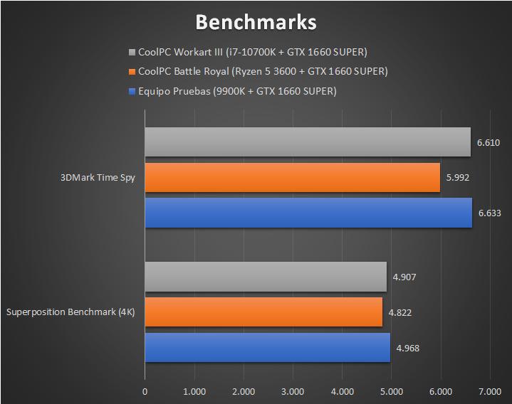 CoolPC Workart III - Benchmarks