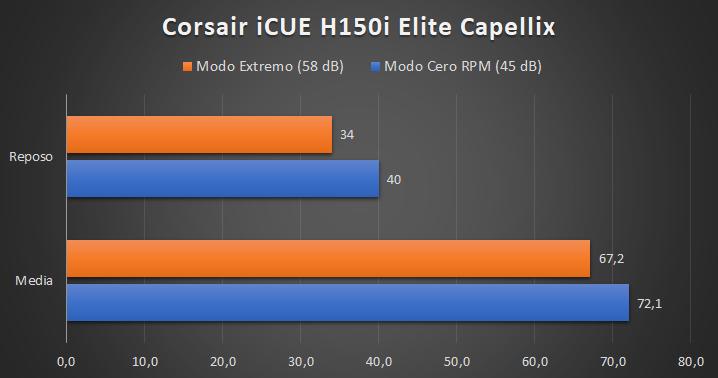 Corsair iCUE H150i Elite Capellix - Temperaturas