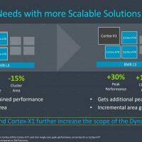 Los próximos SoCs tope de gama Exynos y Snapdragon integrarán un núcleo Cortex-X1