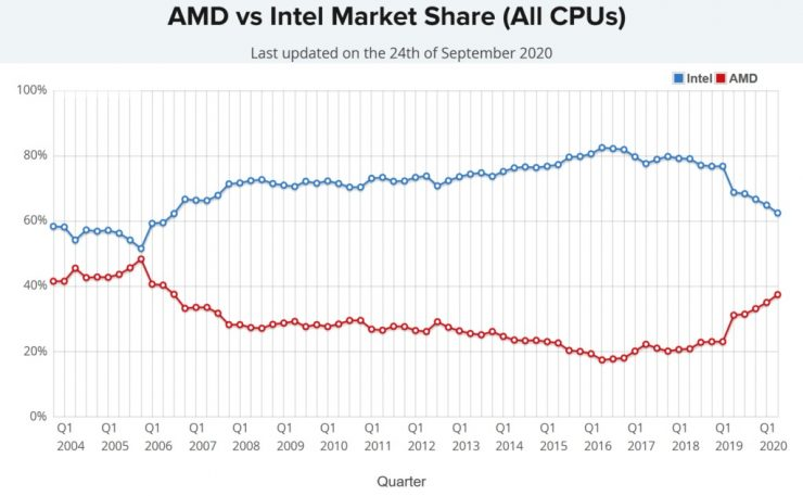 Cuota de mercado de CPUs AMD vs Intel