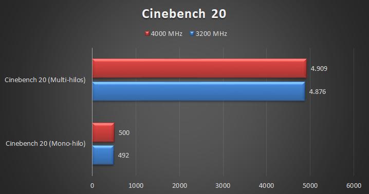 G.Skill Trident Z Royal DDR4 4000 MHz – CL17 Pruebas 1 16