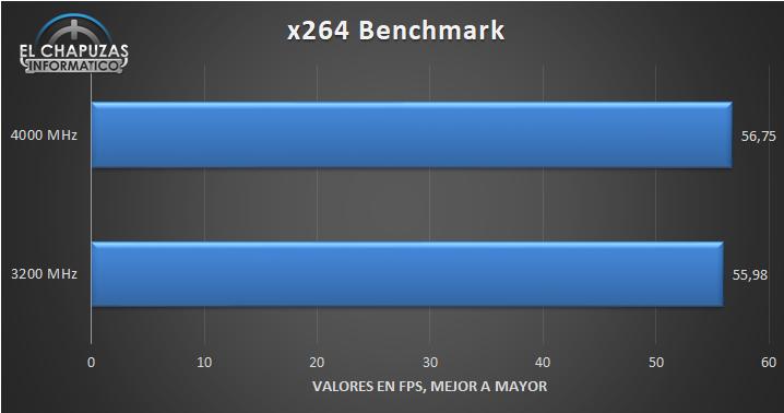 G.Skill Trident Z Royal DDR4 4000 MHz – CL17 Pruebas 2 17