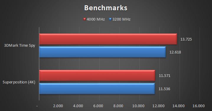 G.Skill Trident Z Royal DDR4 4000 MHz – CL17 Pruebas 5 20