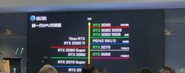 Gigabyte se prepara para lanzar 4x GeForce RTX 3060 Ti con 8 GB GDDR6