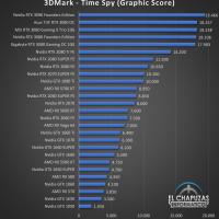 Gigabyte GeForce RTX 3080 Gaming OC 10G Benchmarks 1 200x200 28