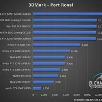 Gigabyte GeForce RTX 3080 Gaming OC 10G Benchmarks 2 200x200 29