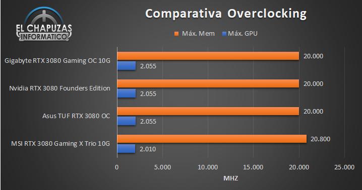 Comparativa OC RTX 3080