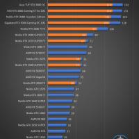 Gigabyte GeForce RTX 3080 Gaming OC 10G Juegos FHD 10 200x200 43