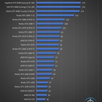 Gigabyte GeForce RTX 3080 Gaming OC 10G Juegos FHD 19 200x200 52