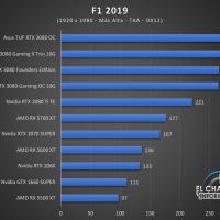 Gigabyte GeForce RTX 3080 Gaming OC 10G Juegos FHD 7 200x200 40