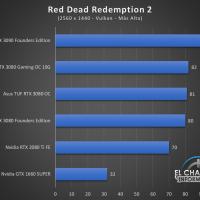 Gigabyte GeForce RTX 3080 Gaming OC 10G Juegos QHD 14 200x200 66