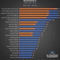 Gigabyte GeForce RTX 3080 Gaming OC 10G Juegos QHD 3 200x200 55