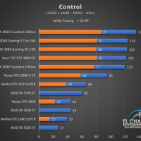 Gigabyte GeForce RTX 3080 Gaming OC 10G Juegos QHD 4 200x200 56