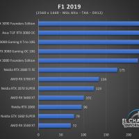 Gigabyte GeForce RTX 3080 Gaming OC 10G Juegos QHD 7 200x200 59