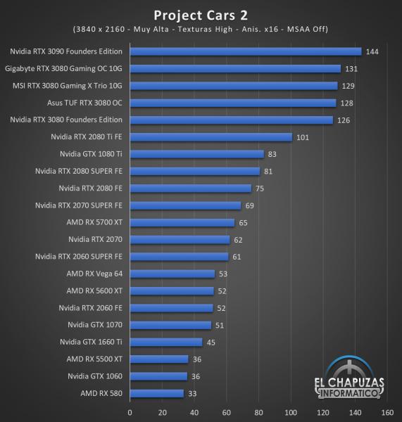 Gigabyte GeForce RTX 3080 Gaming OC 10G Juegos UHD 12 571x600 83