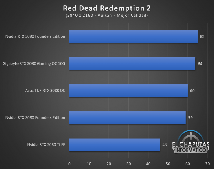 Gigabyte GeForce RTX 3080 Gaming OC 10G Juegos UHD 14 740x584 85