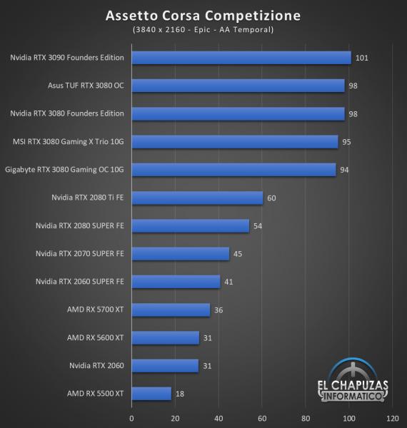 Gigabyte GeForce RTX 3080 Gaming OC 10G Juegos UHD 2 570x600 73