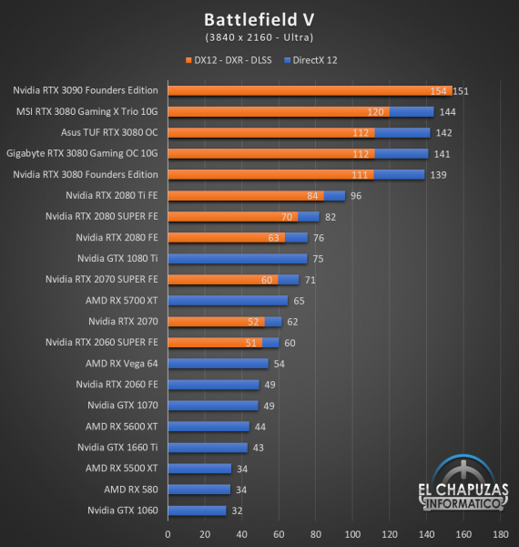 Gigabyte GeForce RTX 3080 Gaming OC 10G Juegos UHD 3 570x600 74