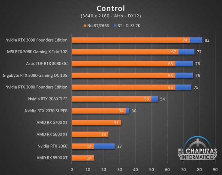 Gigabyte GeForce RTX 3080 Gaming OC 10G Juegos UHD 4 740x584 75