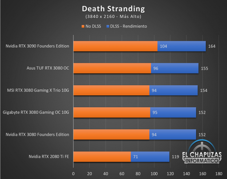 Gigabyte GeForce RTX 3080 Gaming OC 10G Juegos UHD 5 740x584 76