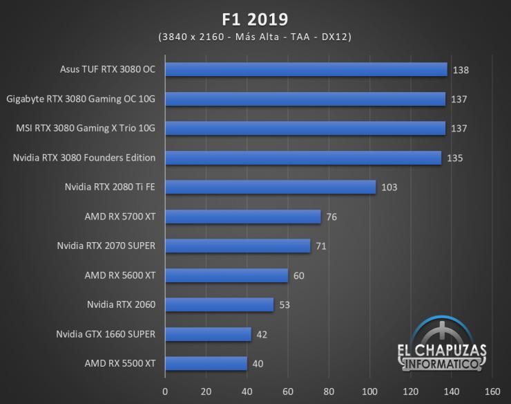 Gigabyte GeForce RTX 3080 Gaming OC 10G Juegos UHD 7 740x584 78