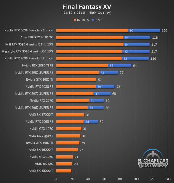 Gigabyte GeForce RTX 3080 Gaming OC 10G Juegos UHD 8 570x600 79