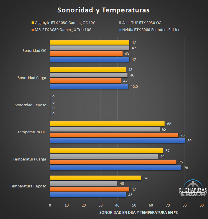 Sonoridad y Temperaturas RTX 3080
