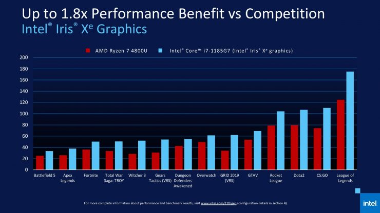 iGPU Intel Core i7-1185G7 vs AMD Ryzen 7 4800U