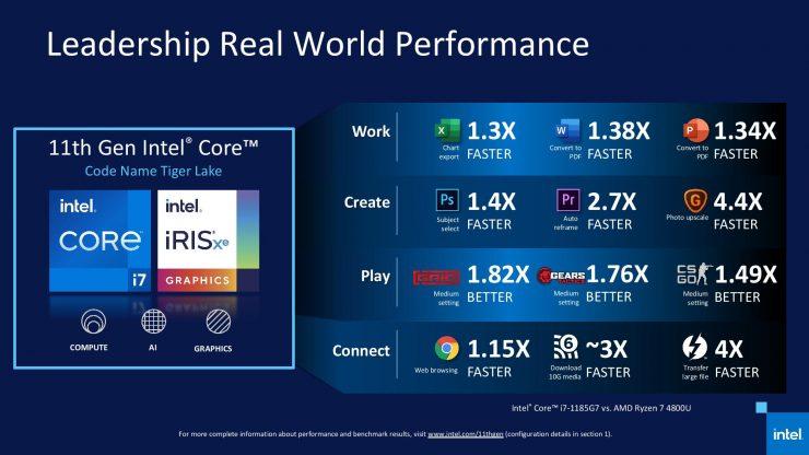 Intel Core i7-1185G7 vs AMD Ryzen 7 4800U