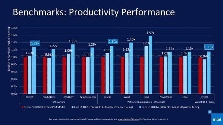 Core i7-1185G7 vs Ryzen 7 4800U en productividad