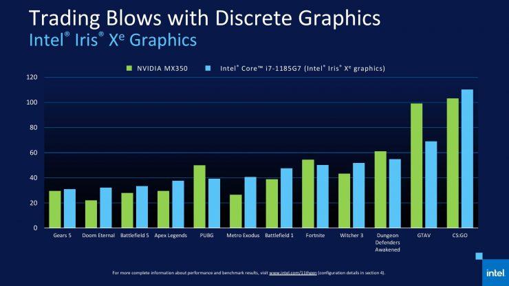 Core i7-1185G7 vs GeForce MX350