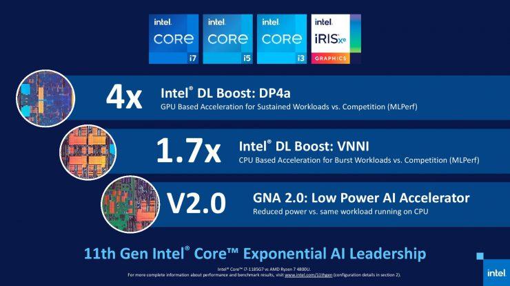 Intel Tiger Lake vs AMD Ryzen 4000U