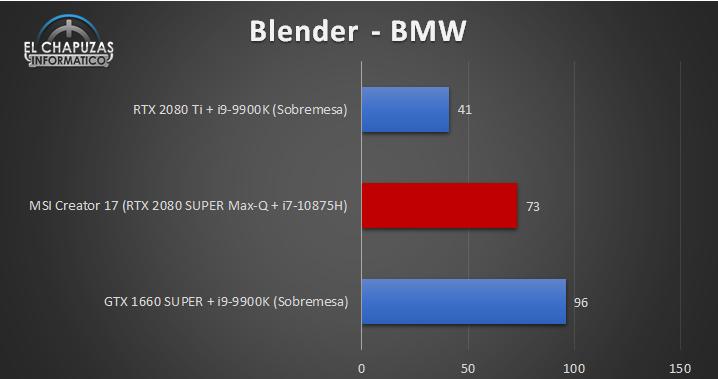 MSI Creator 17 A10SGS - Blender