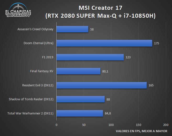 MSI Creator 17 A10SGS - Juegos FHD